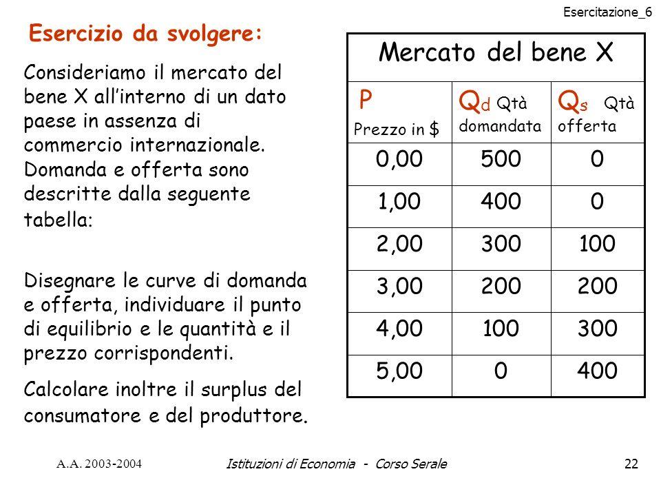 Esercitazione_6 A.A. 2003-2004Istituzioni di Economia - Corso Serale22 Esercizio da svolgere: Consideriamo il mercato del bene X allinterno di un dato
