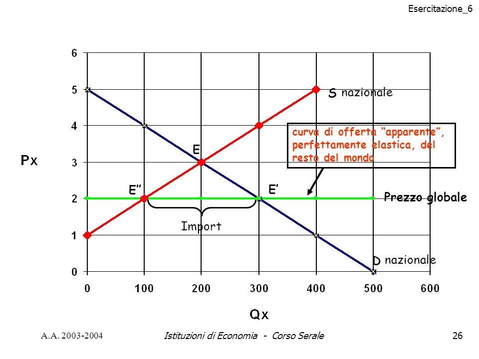 Esercitazione_6 A.A. 2003-2004Istituzioni di Economia - Corso Serale26 S D Prezzo globale nazionale curva di offerta apparente, perfettamente elastica