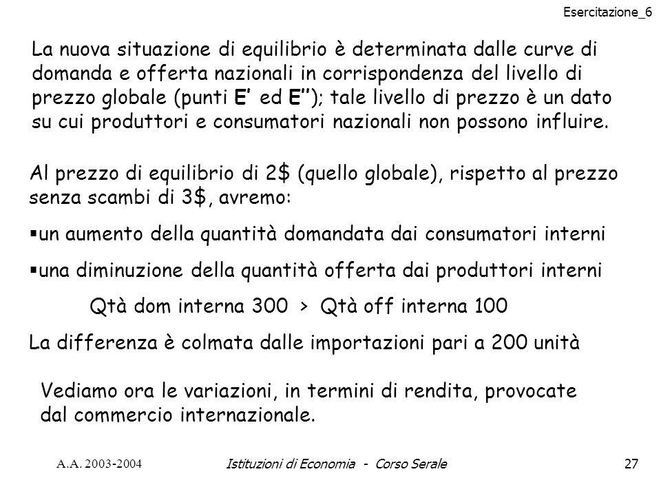 Esercitazione_6 A.A. 2003-2004Istituzioni di Economia - Corso Serale27 La nuova situazione di equilibrio è determinata dalle curve di domanda e offert
