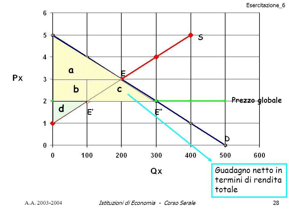 Esercitazione_6 A.A. 2003-2004Istituzioni di Economia - Corso Serale28 S D Prezzo globale a b c d E EE Guadagno netto in termini di rendita totale