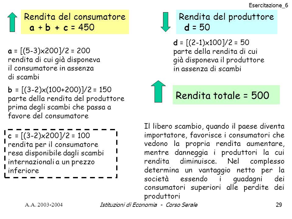 Esercitazione_6 A.A. 2003-2004Istituzioni di Economia - Corso Serale29 a = [(5-3)x200]/2 = 200 rendita di cui già disponeva il consumatore in assenza