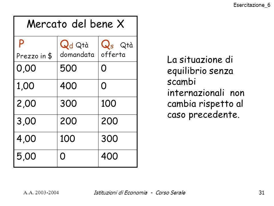 Esercitazione_6 A.A. 2003-2004Istituzioni di Economia - Corso Serale31 40005,00 3001004,00 200 3,00 1003002,00 04001,00 05000,00 Q s Qtà offerta Q d Q