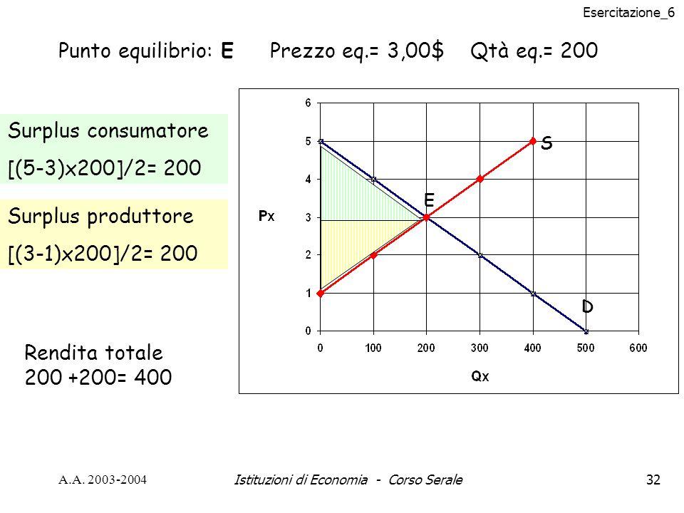 Esercitazione_6 A.A. 2003-2004Istituzioni di Economia - Corso Serale32 S D E Punto equilibrio: E Prezzo eq.= 3,00$ Qtà eq.= 200 Surplus consumatore [(