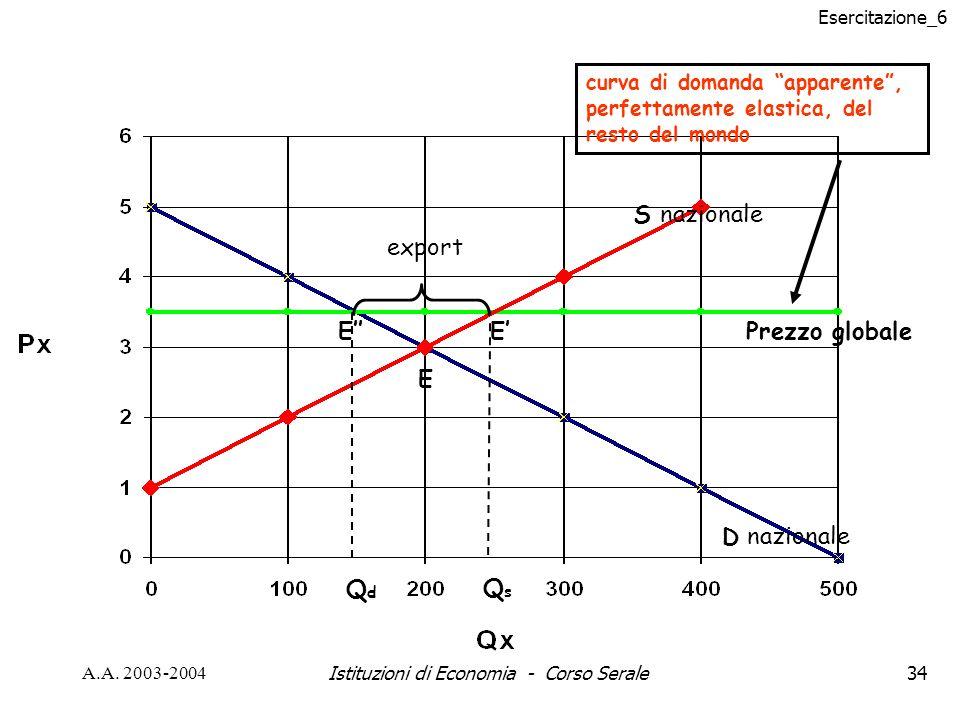 Esercitazione_6 A.A. 2003-2004Istituzioni di Economia - Corso Serale34 S D Prezzo globale nazionale E E E curva di domanda apparente, perfettamente el