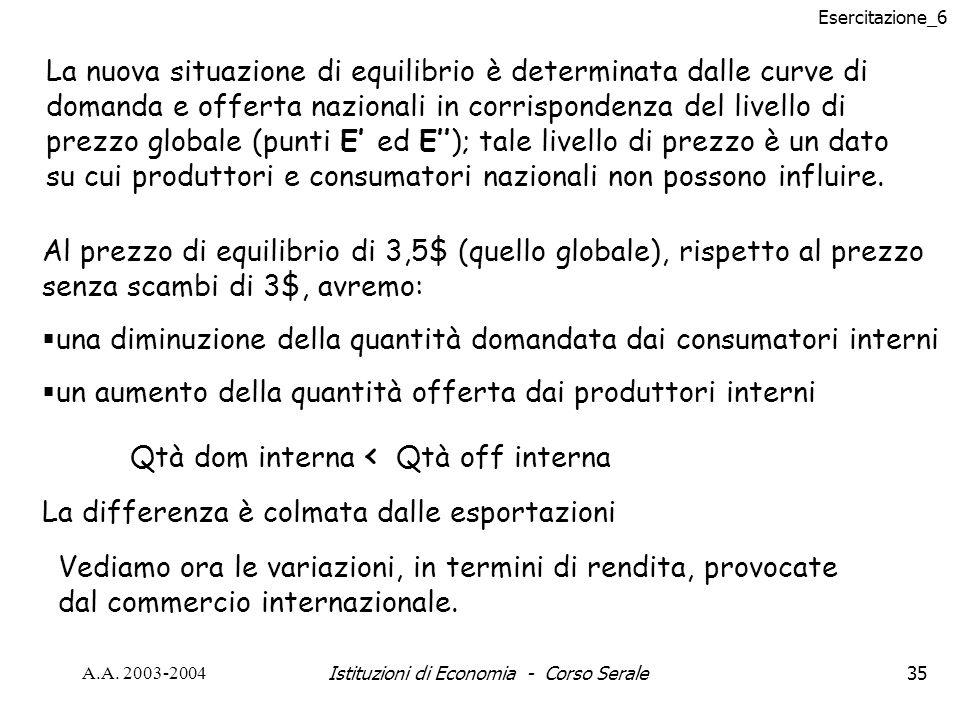 Esercitazione_6 A.A. 2003-2004Istituzioni di Economia - Corso Serale35 La nuova situazione di equilibrio è determinata dalle curve di domanda e offert