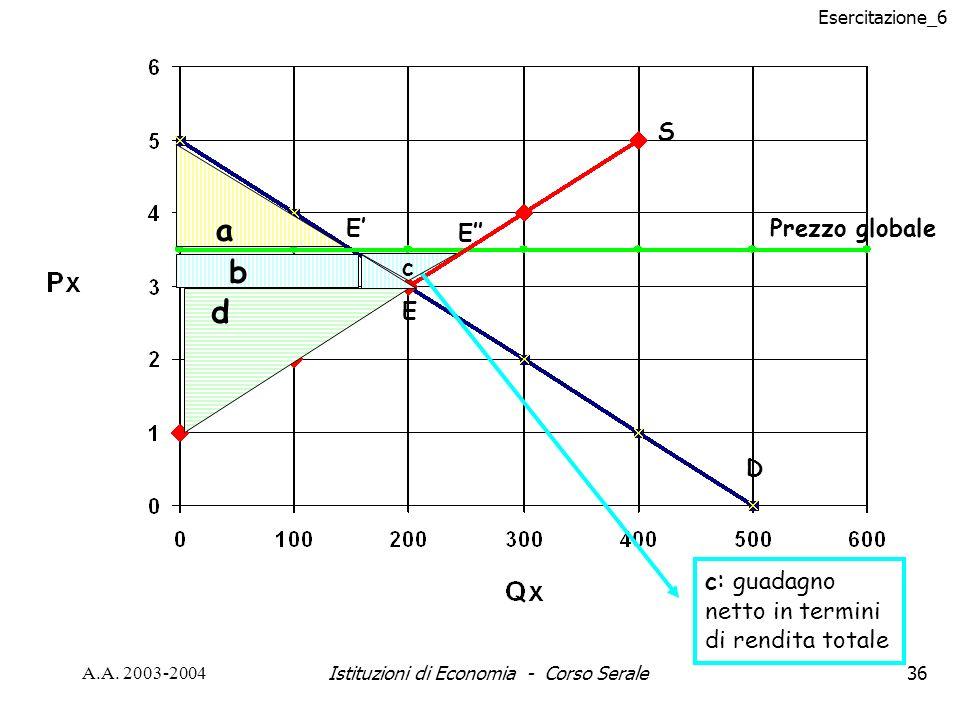 Esercitazione_6 A.A. 2003-2004Istituzioni di Economia - Corso Serale36 S D Prezzo globale a b d E E E c : guadagno netto in termini di rendita totale