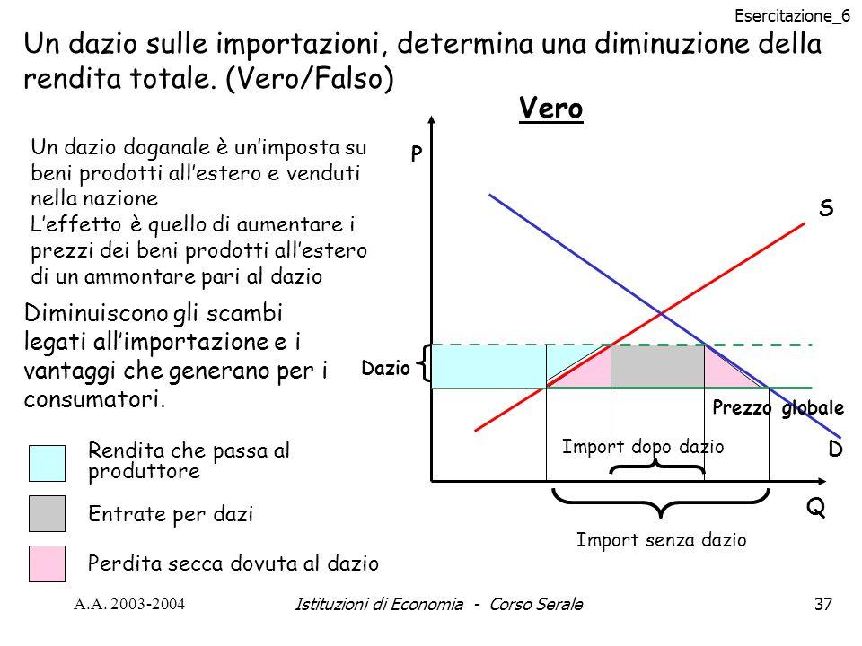 Esercitazione_6 A.A. 2003-2004Istituzioni di Economia - Corso Serale37 Un dazio sulle importazioni, determina una diminuzione della rendita totale. (V