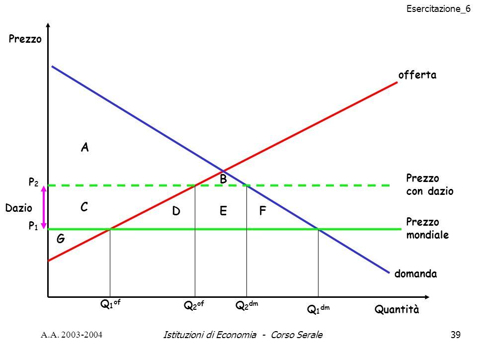 Esercitazione_6 A.A. 2003-2004Istituzioni di Economia - Corso Serale39 Dazio Prezzo mondiale offerta domanda Quantità Prezzo Q 1 of Q 1 dm Prezzo con