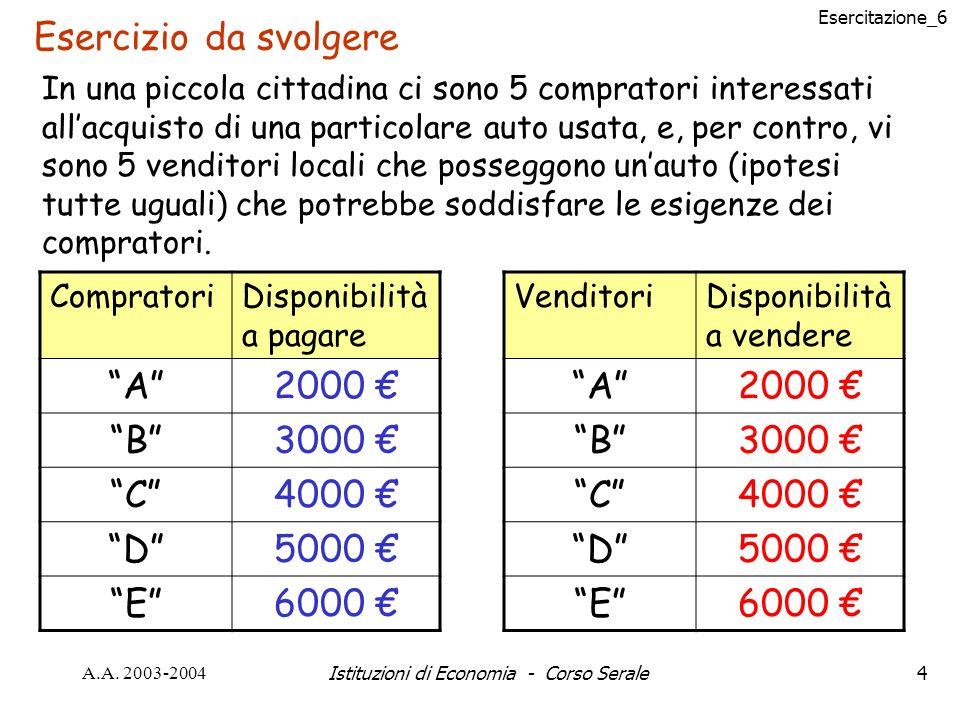 Esercitazione_6 A.A. 2003-2004Istituzioni di Economia - Corso Serale4 Esercizio da svolgere In una piccola cittadina ci sono 5 compratori interessati