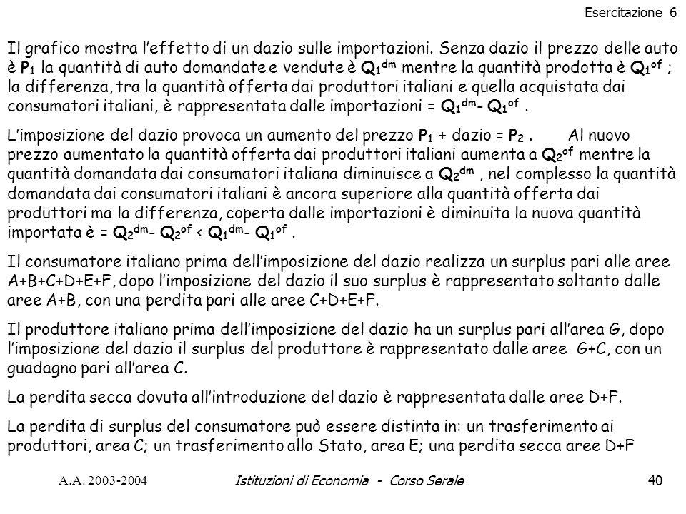 Esercitazione_6 A.A. 2003-2004Istituzioni di Economia - Corso Serale40 Il grafico mostra leffetto di un dazio sulle importazioni. Senza dazio il prezz