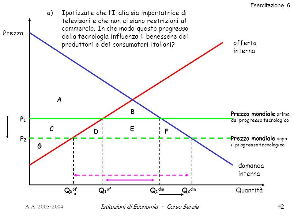Esercitazione_6 A.A. 2003-2004Istituzioni di Economia - Corso Serale42 Prezzo mondiale prima del progresso tecnologico Prezzo mondiale dopo il progres