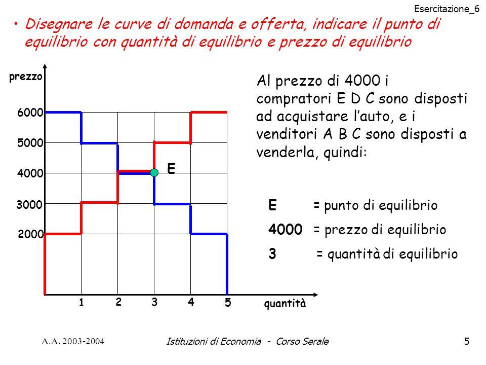 Esercitazione_6 A.A. 2003-2004Istituzioni di Economia - Corso Serale5 Disegnare le curve di domanda e offerta, indicare il punto di equilibrio con qua