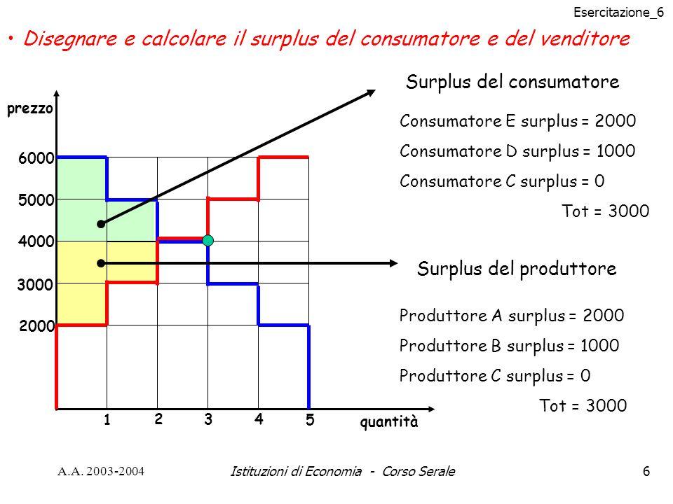 Esercitazione_6 A.A. 2003-2004Istituzioni di Economia - Corso Serale6 2000 6000 5000 4000 3000 1 2 5 43 prezzo quantità Surplus del consumatore Consum