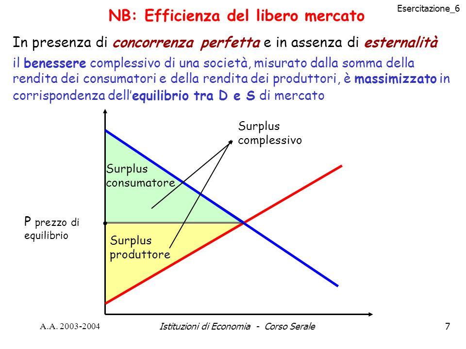 Esercitazione_6 A.A. 2003-2004Istituzioni di Economia - Corso Serale7 NB: Efficienza del libero mercato In presenza di concorrenza perfetta e in assen