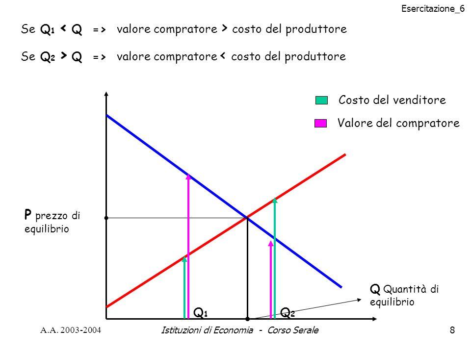 Esercitazione_6 A.A. 2003-2004Istituzioni di Economia - Corso Serale8 P prezzo di equilibrio Q Quantità di equilibrio Q1Q1 Q2Q2 Se Q 1 valore comprato