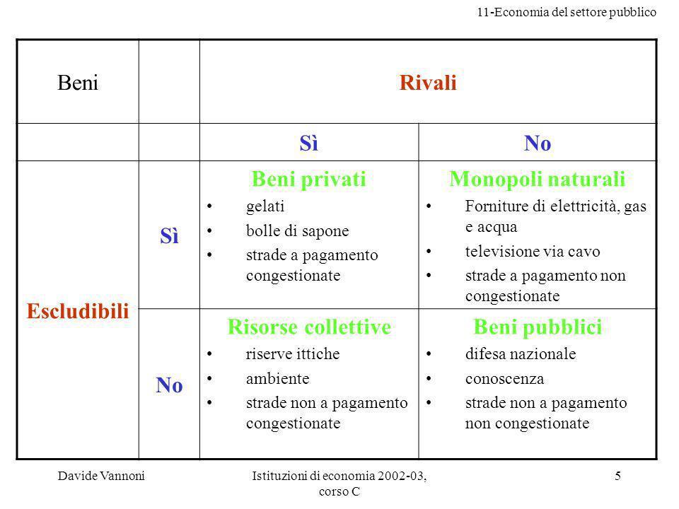 11-Economia del settore pubblico Davide VannoniIstituzioni di economia 2002-03, corso C 5 BeniRivali SìNo Escludibili Sì Beni privati gelati bolle di