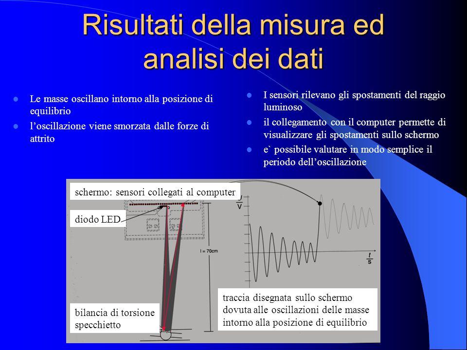 Risultati della misura ed analisi dei dati I sensori rilevano gli spostamenti del raggio luminoso il collegamento con il computer permette di visualiz
