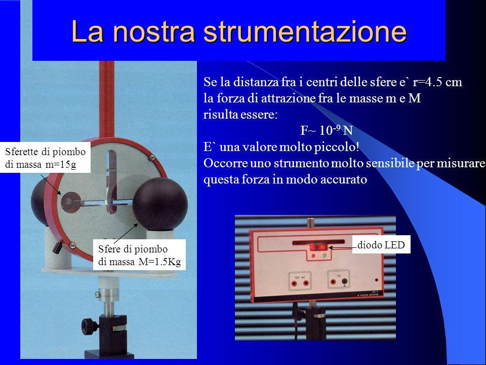 diodo LED Sferette di piombo di massa m=15g Sfere di piombo di massa M=1.5Kg La nostra strumentazione Se la distanza fra i centri delle sfere e` r=4.5