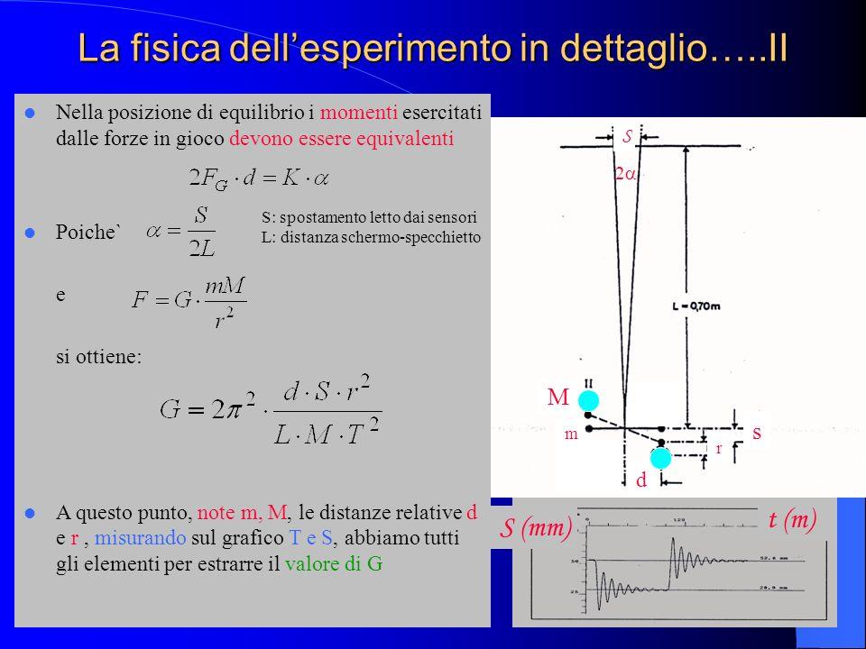 La fisica dellesperimento in dettaglio…..II M 2 r d s S m Nella posizione di equilibrio i momenti esercitati dalle forze in gioco devono essere equiva