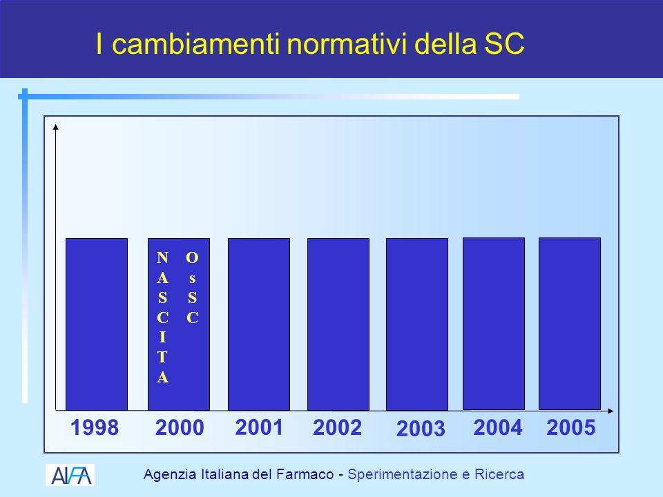 Agenzia Italiana del Farmaco - Sperimentazione e Ricerca