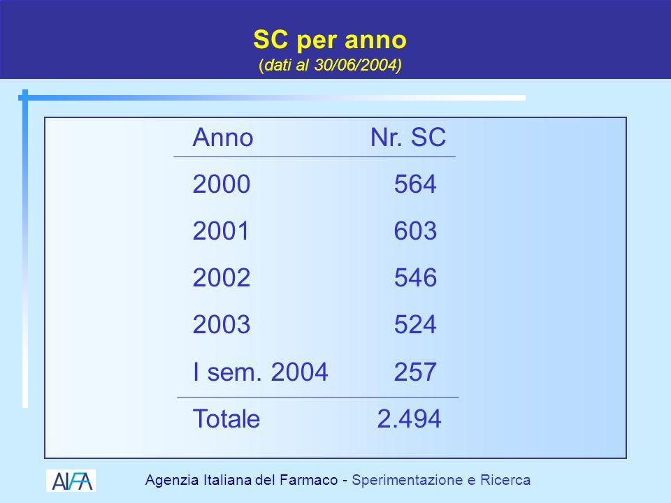 Agenzia Italiana del Farmaco - Sperimentazione e Ricerca Tipologia delle SC Multicentriche in Italia (dati al 30/06/2004)