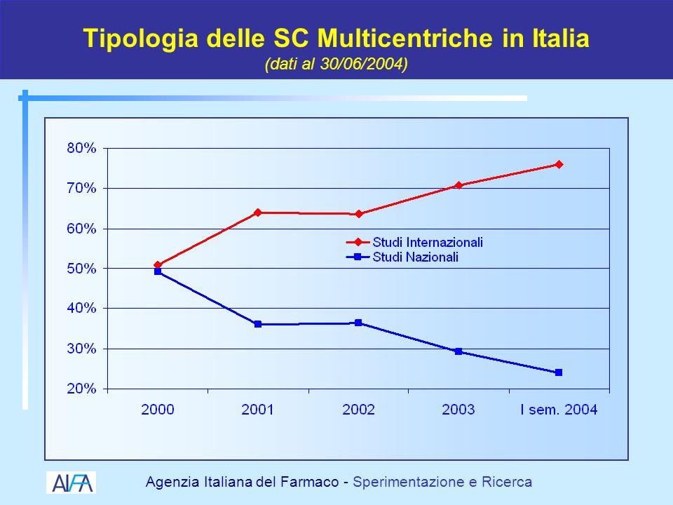 Agenzia Italiana del Farmaco - Sperimentazione e Ricerca Distribuzione delle SC di Fase II e III in Italia (dati al 30/06/2004)