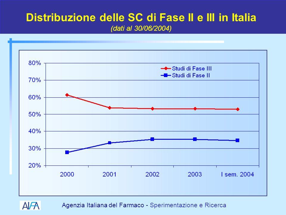 Agenzia Italiana del Farmaco - Sperimentazione e Ricerca 19982000 2001 2002 2003 2004 I cambiamenti normativi della SC 2005 FASE1FASE1 SCMMGSCMMG