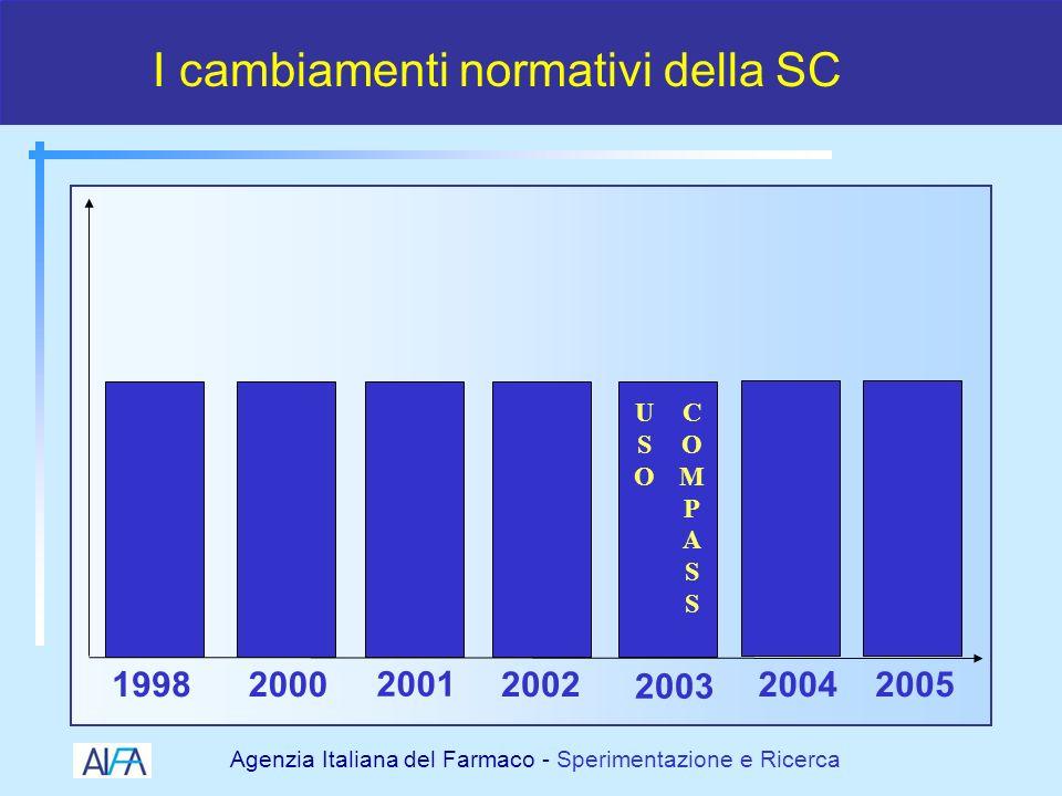 Agenzia Italiana del Farmaco - Sperimentazione e Ricerca Uso Terapeutico di medicinale sottoposto a sperimentazione clinica DM 8 Maggio 2003 Uso Compassionevole