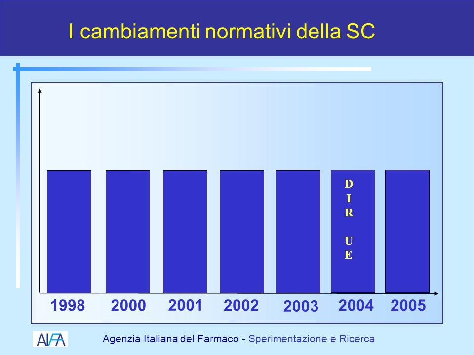 Agenzia Italiana del Farmaco - Sperimentazione e Ricerca Direttiva 2001/20/CE e D.Lvo 211/2003