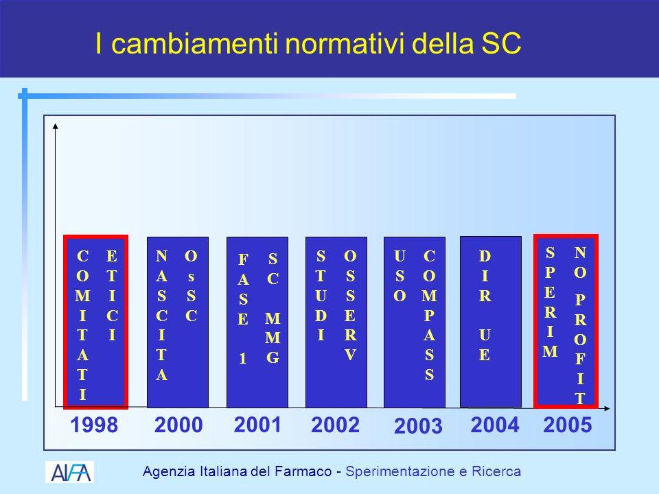 Agenzia Italiana del Farmaco - Sperimentazione e Ricerca In che contesto operiamo?