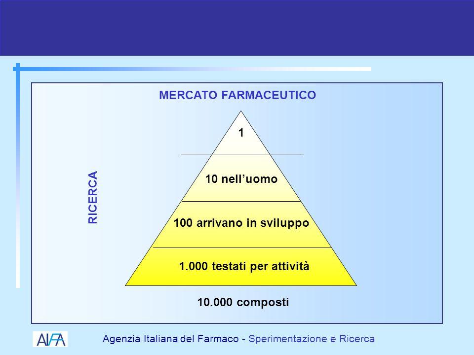 Agenzia Italiana del Farmaco - Sperimentazione e Ricerca Le Fasi di Studio dei Farmaci