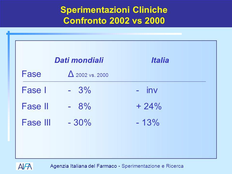 Agenzia Italiana del Farmaco - Sperimentazione e Ricerca IL FUTURO