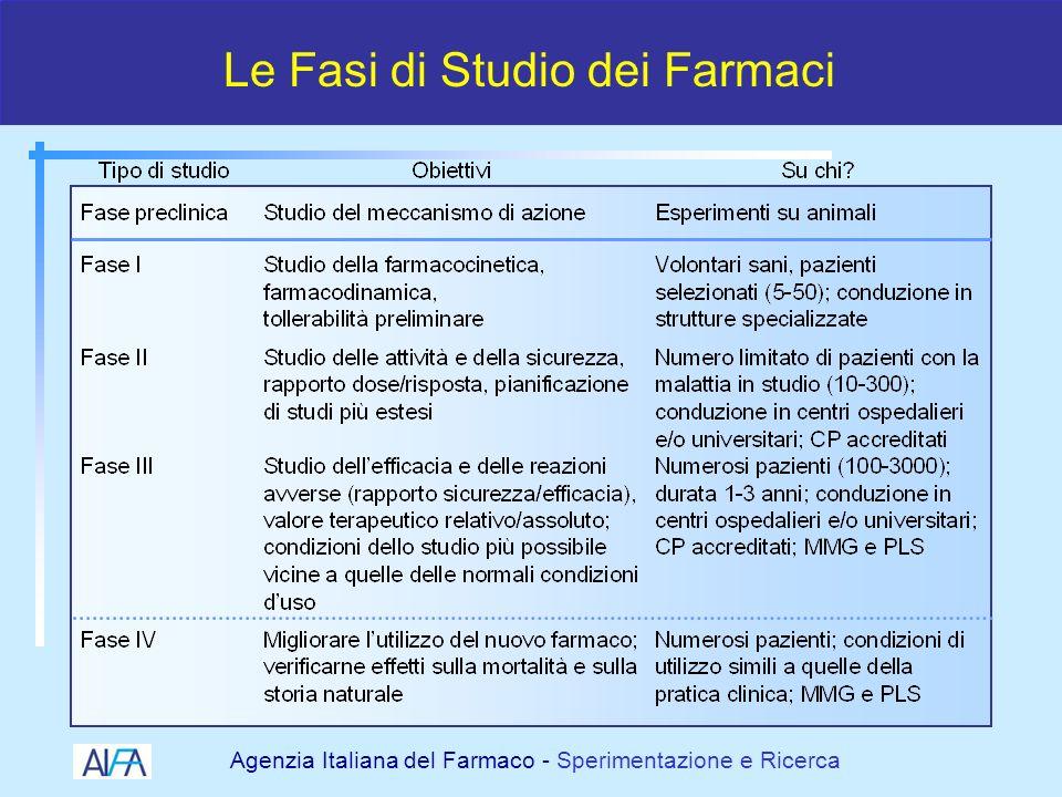 Agenzia Italiana del Farmaco - Sperimentazione e Ricerca Le Fasi di Studio dei Farmaci 5 – 10 anni 2 - 5 anni