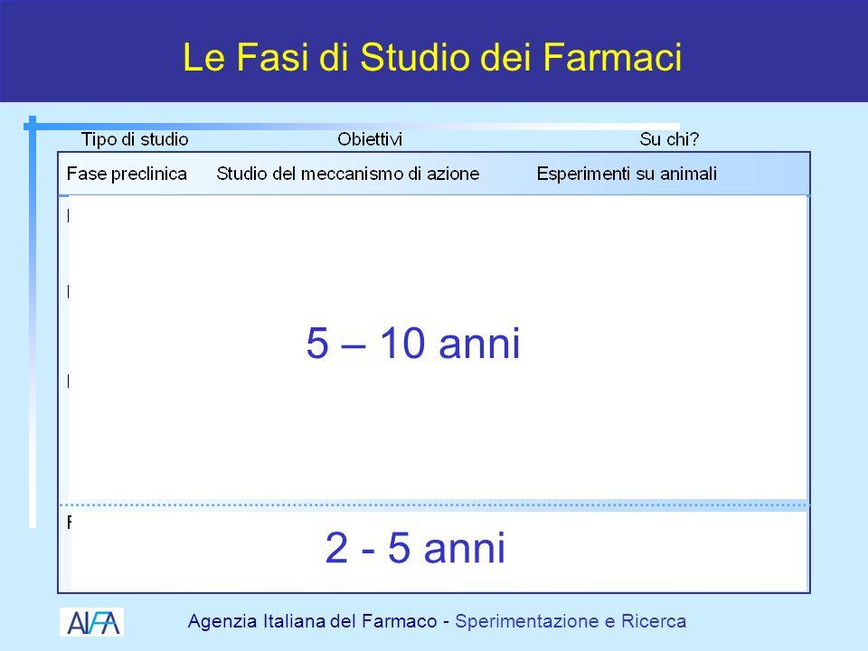 Agenzia Italiana del Farmaco - Sperimentazione e Ricerca Cosa è cambiato (recentemente) in Italia ?
