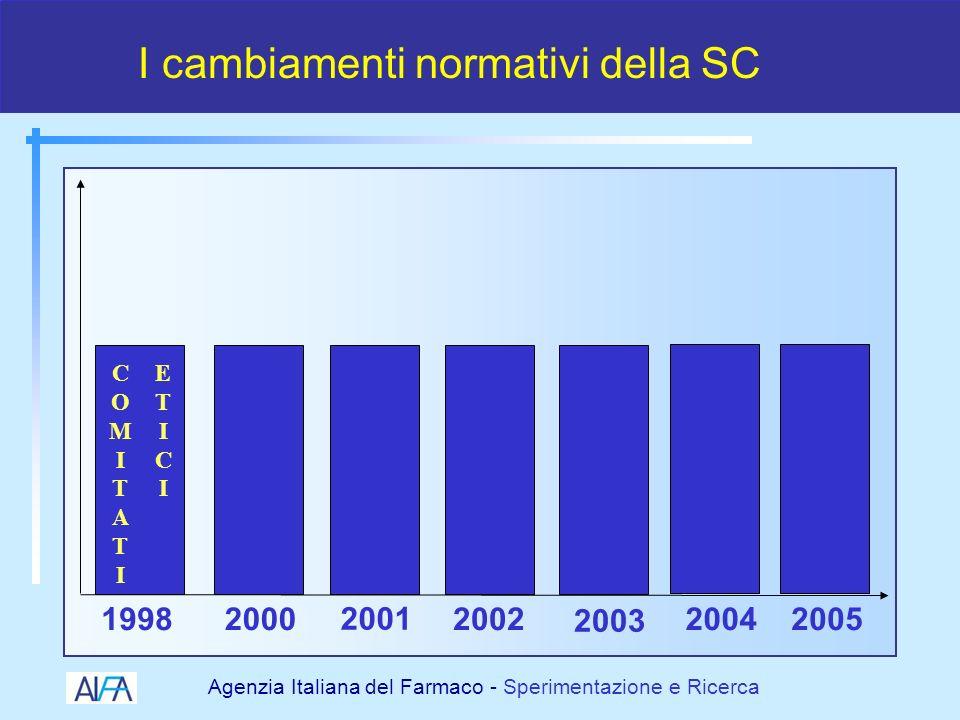 Agenzia Italiana del Farmaco - Sperimentazione e Ricerca 1998 – Decentramento verso i CE locali