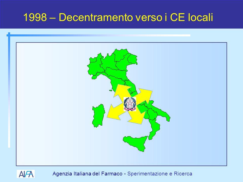 Agenzia Italiana del Farmaco - Sperimentazione e Ricerca Decentramento autorizzativo Pre -1998Post - 1998 Inizio di una SC: 6-18 mesi Inizio di una SC: 30-90 giorni