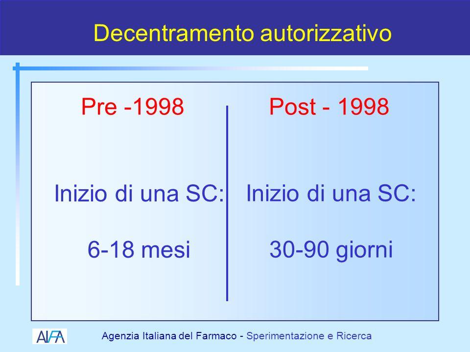 Agenzia Italiana del Farmaco - Sperimentazione e Ricerca 19982000 2001 2002 2003 2004 I cambiamenti normativi della SC 2005 NASCITANASCITA OsSCOsSC