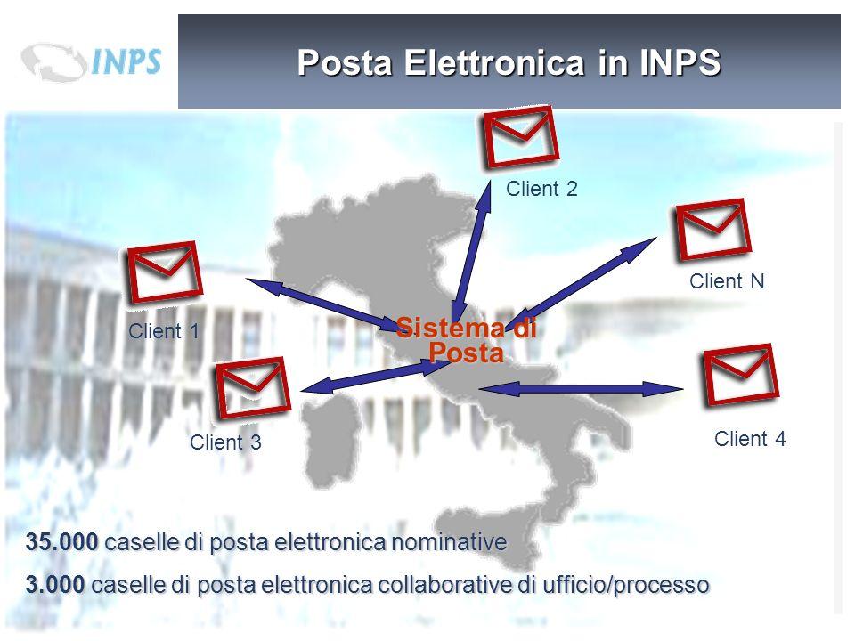 Client 1 Client N Client 4 Client 3 Client 2 Sistema di Posta Posta Elettronica in INPS 35.000 caselle di posta elettronica nominative 3.000 caselle d