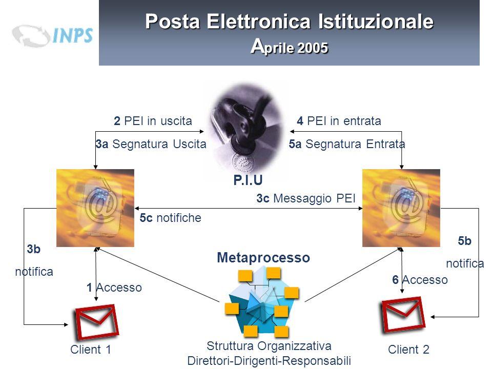 P.I.U 2 PEI in uscita 3a Segnatura Uscita5a Segnatura Entrata 4 PEI in entrata 3c Messaggio PEI Metaprocesso 1 Accesso 6 Accesso Client 1Client 2 Stru