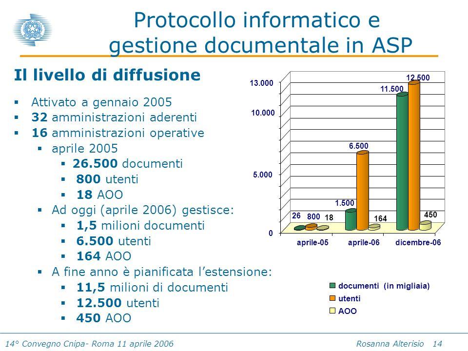 14° Convegno Cnipa- Roma 11 aprile 2006 Rosanna Alterisio 14 Protocollo informatico e gestione documentale in ASP Il livello di diffusione Attivato a