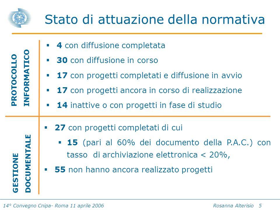 14° Convegno Cnipa- Roma 11 aprile 2006 Rosanna Alterisio 5 Stato di attuazione della normativa 4 con diffusione completata 30 con diffusione in corso 17 con progetti completati e diffusione in avvio 17 con progetti ancora in corso di realizzazione 14 inattive o con progetti in fase di studio 27 con progetti completati di cui 15 (pari al 60% dei documento della P.A.C.) con tasso di archiviazione elettronica < 20%, 55 non hanno ancora realizzato progetti PROTOCOLLO INFORMATICO GESTIONE DOCUMENTALE
