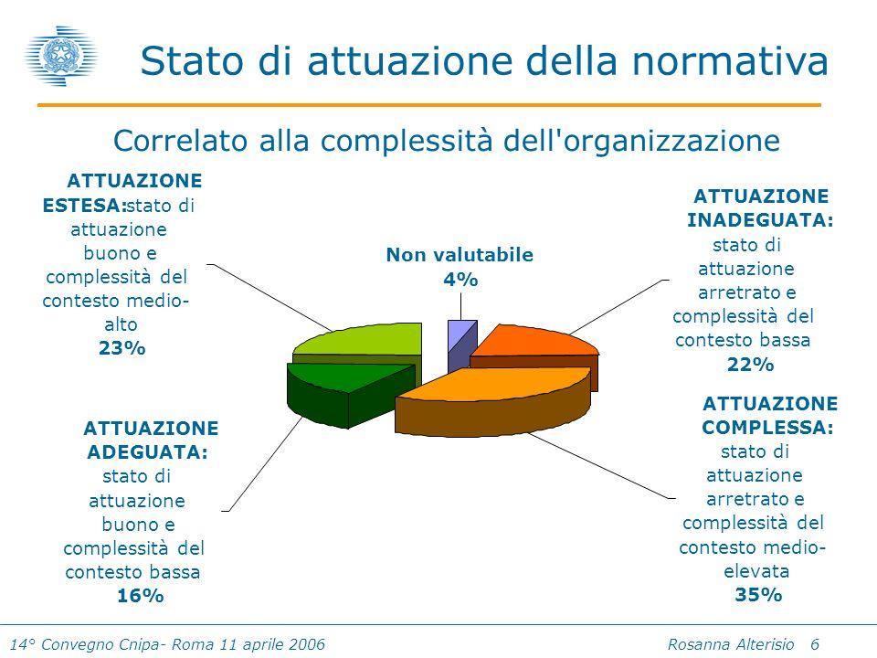 14° Convegno Cnipa- Roma 11 aprile 2006 Rosanna Alterisio 6 Stato di attuazione della normativa ATTUAZIONE ESTESA: stato di attuazione buono e complessità del contesto medio- alto 23% Non valutabile 4% ATTUAZIONE INADEGUATA: stato di attuazione arretrato e complessità del contesto bassa 22% ATTUAZIONE COMPLESSA: stato di attuazione arretrato e complessità del contesto medio- elevata 35% ATTUAZIONE ADEGUATA: stato di attuazione buono e complessità del contesto bassa 16% Correlato alla complessità dell organizzazione