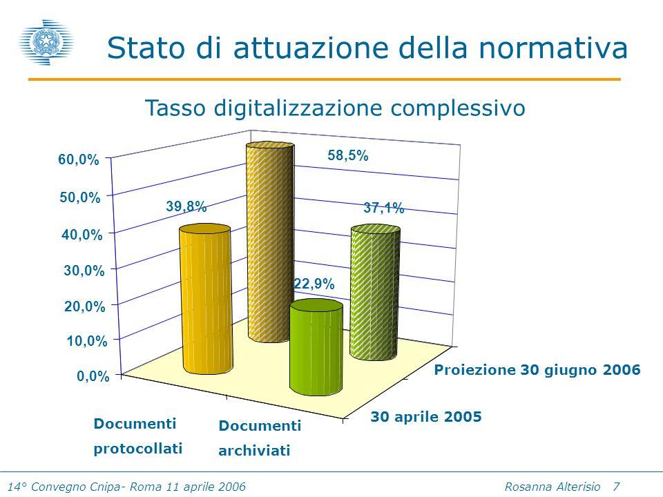 14° Convegno Cnipa- Roma 11 aprile 2006 Rosanna Alterisio 7 Stato di attuazione della normativa 30 aprile 2005 Proiezione 30 giugno 2006 Documenti protocollati Documenti archiviati Tasso digitalizzazione complessivo