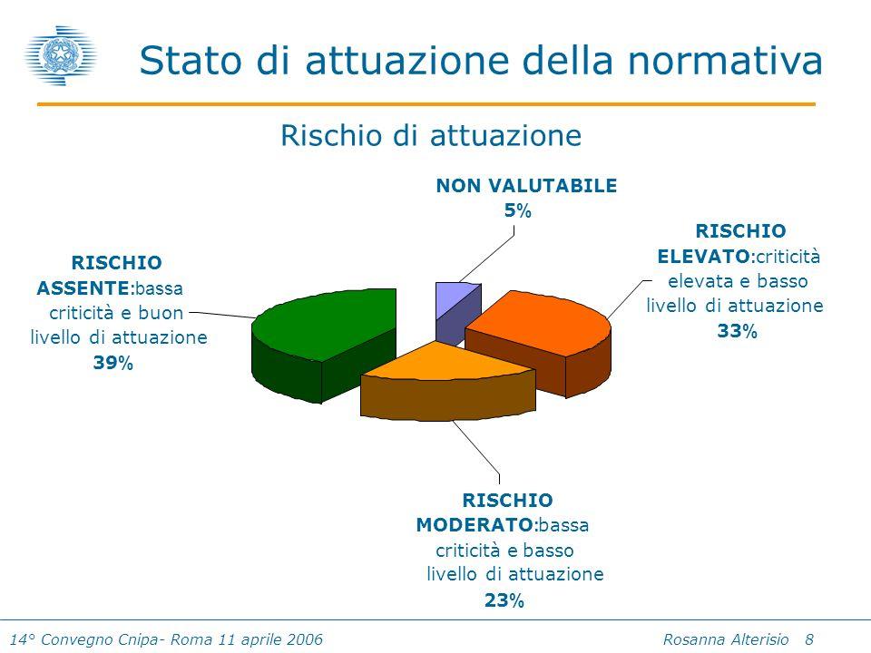 14° Convegno Cnipa- Roma 11 aprile 2006 Rosanna Alterisio 8 Stato di attuazione della normativa NON VALUTABILE 5%5% RISCHIO ELEVATO : criticità elevata e basso livello di attuazione 33 % RISCHIO MODERATO : bassa criticità e basso livello di attuazione 23 % RISCHIO ASSENTE : bassa criticità e buon livello di attuazione 39 % Rischio di attuazione