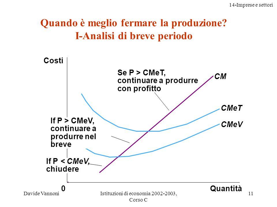 14-Imprese e settori Davide VannoniIstituzioni di economia 2002-2003, Corso C 12 Curva di offerta di breve periodo di unimpresa Quantity CM CMeT CMeV 0 Costs La curva di offerta di breve periodo di unimpresa La curva di breve periodo dellimpresa concorrenziale è rappresentata dalla porzione della sua curva del costo marginale che si trova al di sopra del costo medio variabile Offerta CONTROINTUITIVA, effetto dellirrilevanza nel breve periodo dei costi irrecuperabili (...