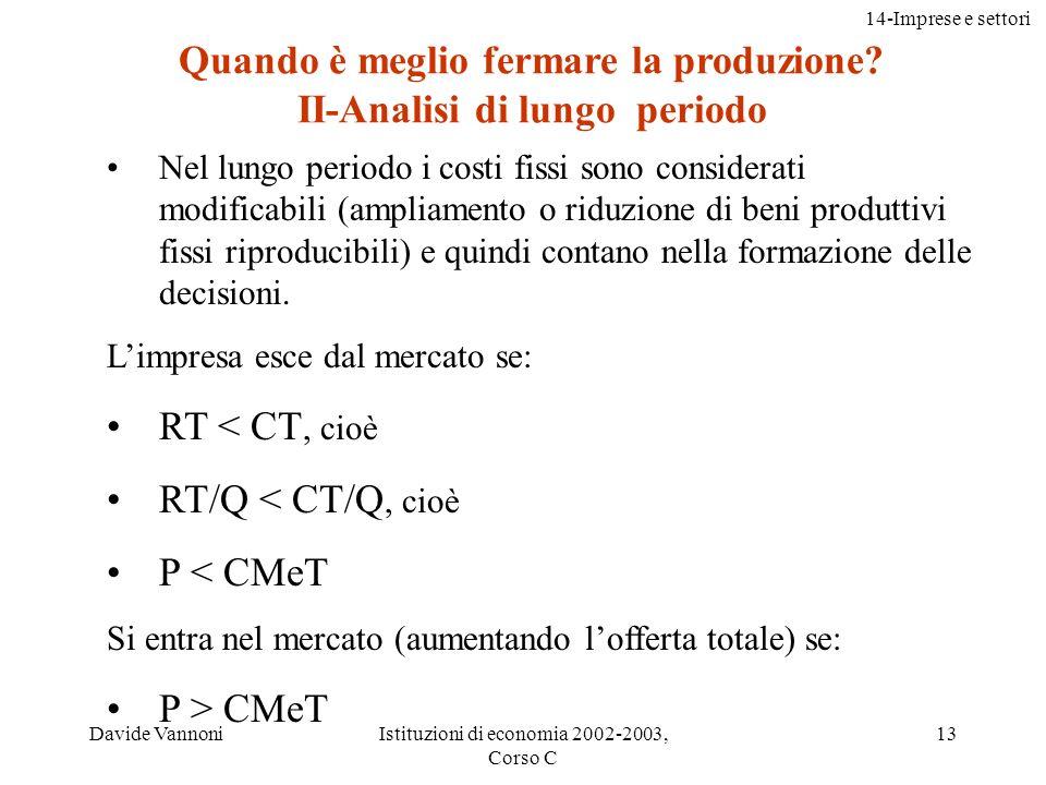 14-Imprese e settori Davide VannoniIstituzioni di economia 2002-2003, Corso C 14 Limpresa entra se P > CMeT Limpresa esce se P < CMeT Quantità CM CMeT CMeV 0 Costi Quando è meglio fermare la produzione.