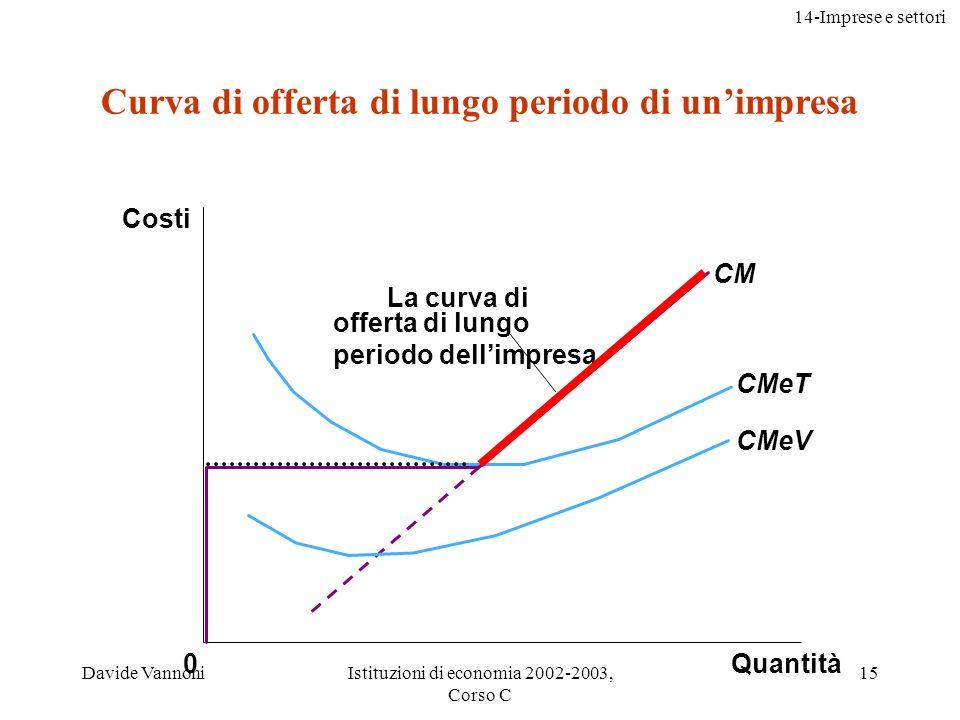 14-Imprese e settori Davide VannoniIstituzioni di economia 2002-2003, Corso C 15 Quantità CM CMeT CMeV 0 Costi La curva di offerta di lungo periodo dellimpresa Curva di offerta di lungo periodo di unimpresa