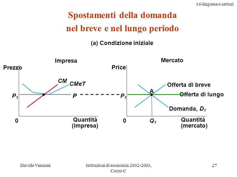 14-Imprese e settori Davide VannoniIstituzioni di economia 2002-2003, Corso C 28 (b) Risposta di breve Mercato Quantità (impresa) 0 Prezzo CM CMeT Profitto P1P1 P2P2 Quantità (mercato) Prezzo 0 D 1 D 2 P1P1 Q1Q1 Q2Q2 P2P2 A B Offerta di breve Offerta di lungo Spostamenti della domanda nel breve e nel lungo periodo