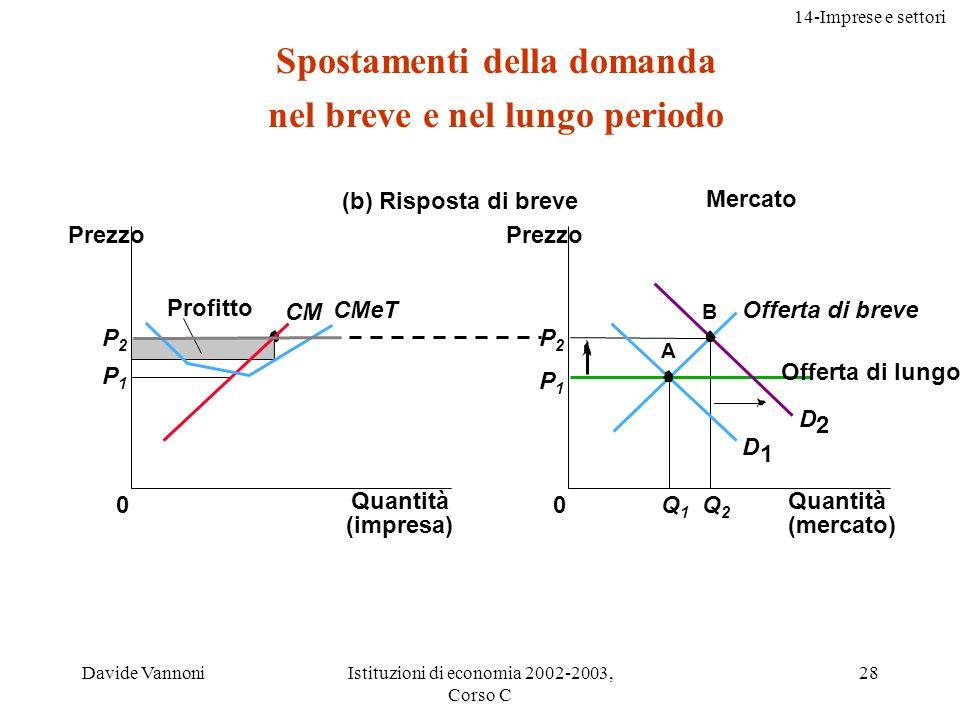 14-Imprese e settori Davide VannoniIstituzioni di economia 2002-2003, Corso C 29 (c) Risposta di lungo periodo P1P1 Impresa 0 Prezzo CM CMeT Mercato Prezzo 0 P1P1 P2P2 Q1Q1 Q2Q2 Offerta di lungo periodo Q3Q3 C B D1D1 D2D2 S1S1 A S2S2 Quantità (impresa) Quantità (mercato) Spostamenti della domanda nel breve e nel lungo periodo