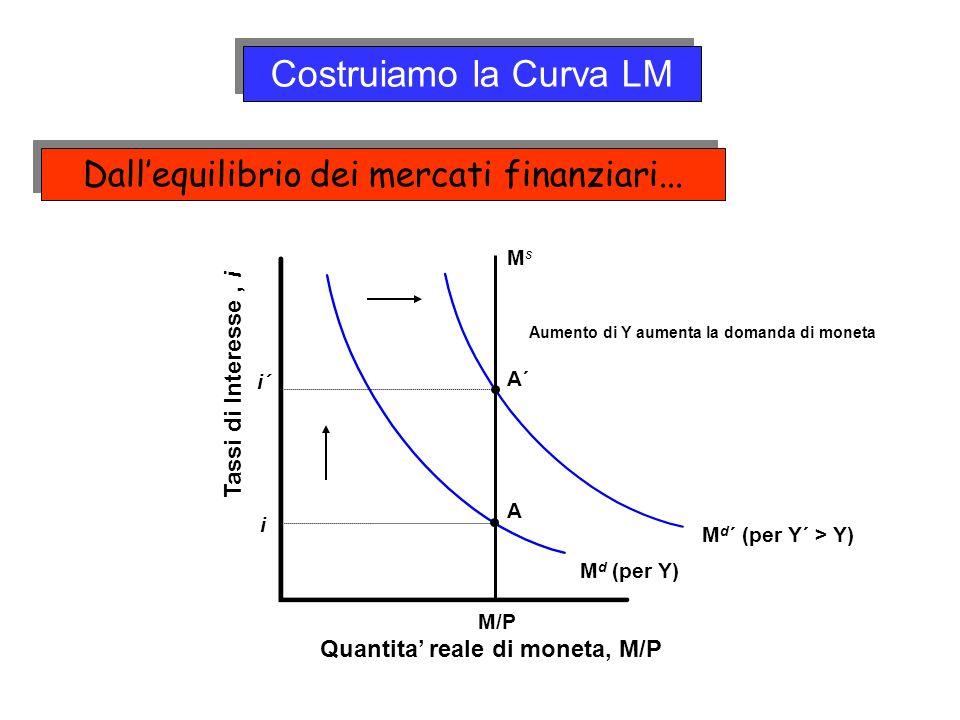 M d (per Y) M/P A i MsMs Quantita reale di moneta, M/P Tassi di Interesse, i Aumento di Y aumenta la domanda di moneta A´ i´ M d ´ (per Y´ > Y) Costru